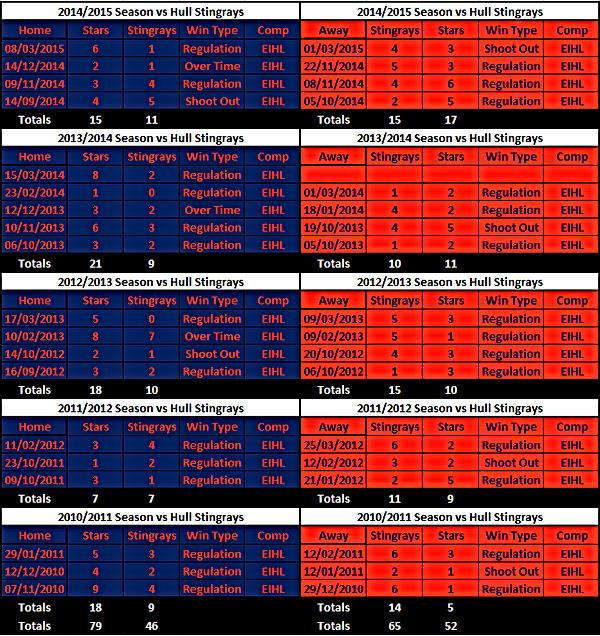 Dundee Stars vs Hull Stingrays Results