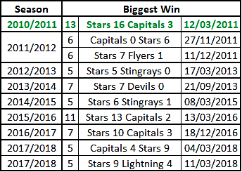 Dundee Stars Win Records