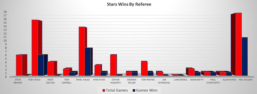 Dundee Stars Wins Per Referee