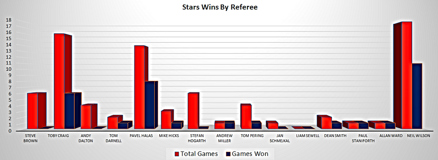 Dundee Stars Wins Per Referee
