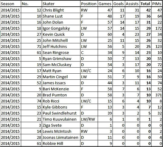 Dundee Stars 14/15 Season Points