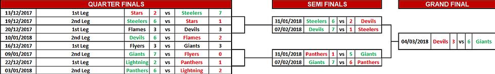 EIHL Challnege Cup 2017