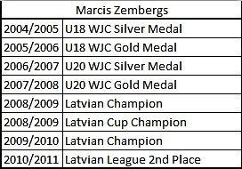 Marcis Zembergs
