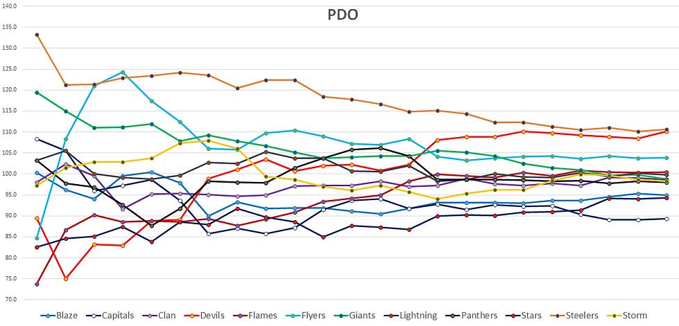 EIHL PDO Stats