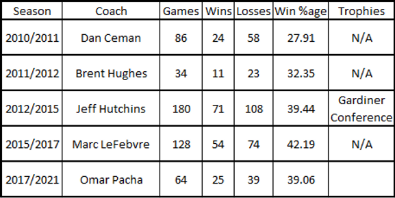 Dundee Stars Coach Records