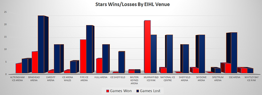 Dundee Stars Wins Losses By EIHL Venue