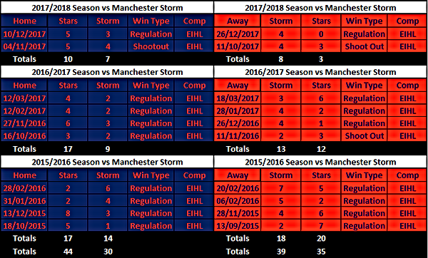 Dundee Stars vs Manchester Storm Results