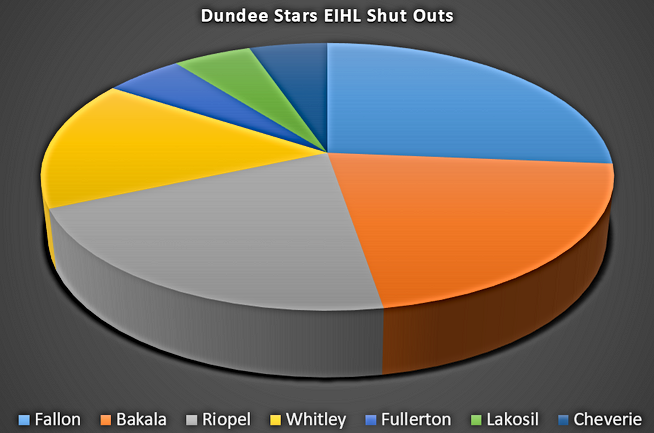 Dundee Stars Shut Outs