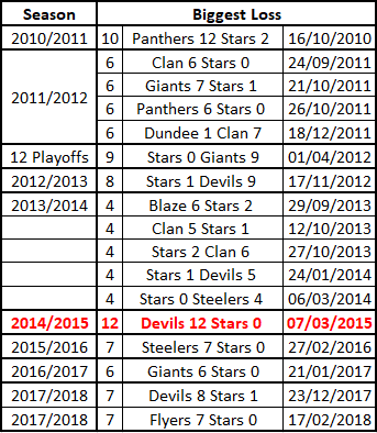 Dundee Stars Loss Records