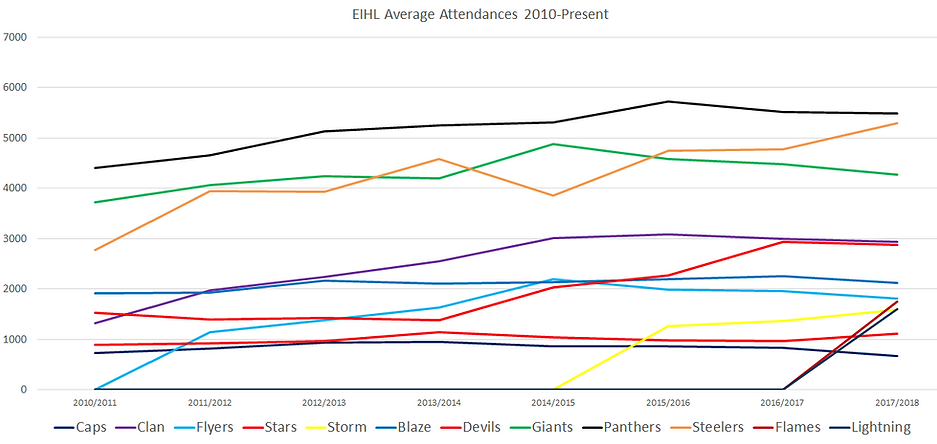 Elite League Attendances