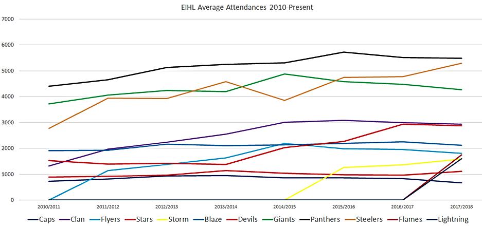 Elite League Attendances