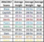 16/17 EIHL Roster Averages