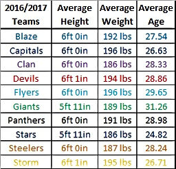 16/17 EIHL Roster Averages