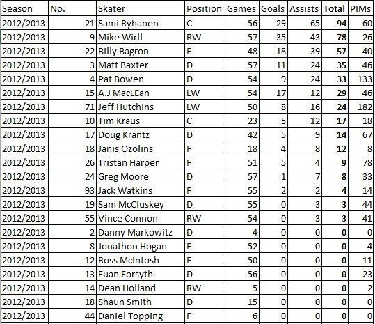 Dundee Stars 12/13 Season Points