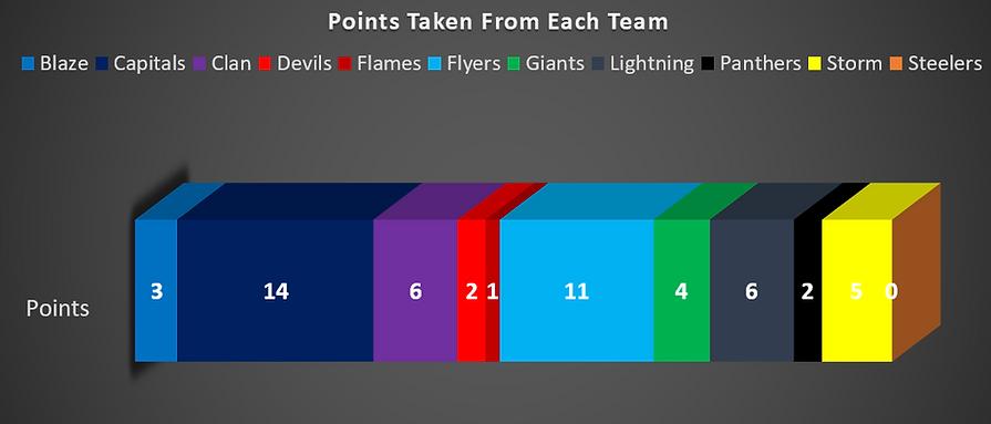 Dundee Stars Team Points
