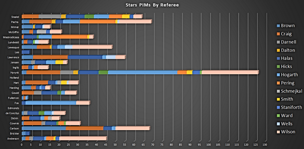 Dundee Stars Penalty Minutes