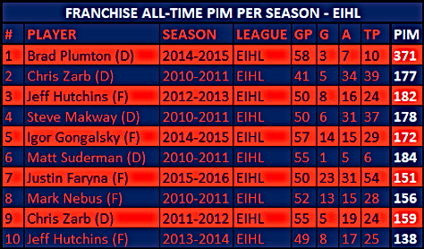Dundee Stars Franchise Records