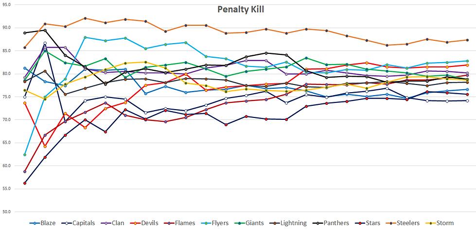 EIHL Penalty Kill Stats