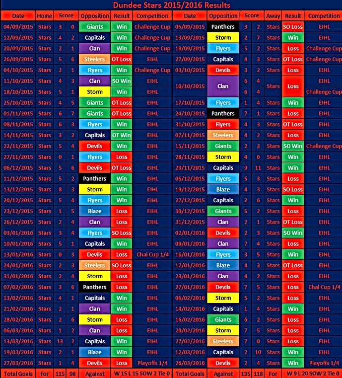 Dundee Stars 15/16 Season Results