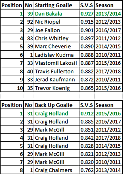 Dundee Stars Goalie Records