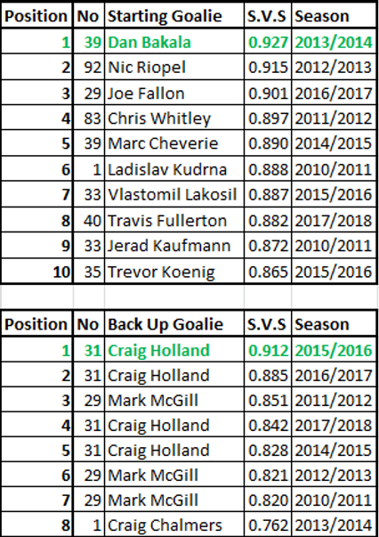 Dundee Stars Goalie Records