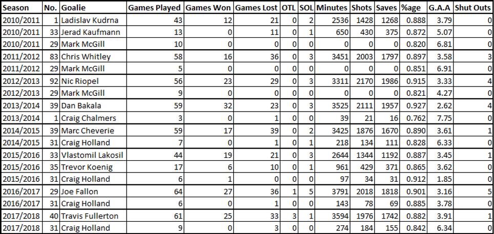 Dundee Stars Goalie Stats
