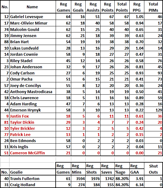 Dundee Stars 17/18 Season Player Points