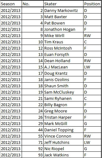 Dundee Stars 12/13 Roster