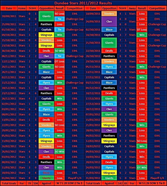 Dundee Stars11/12 Season Results