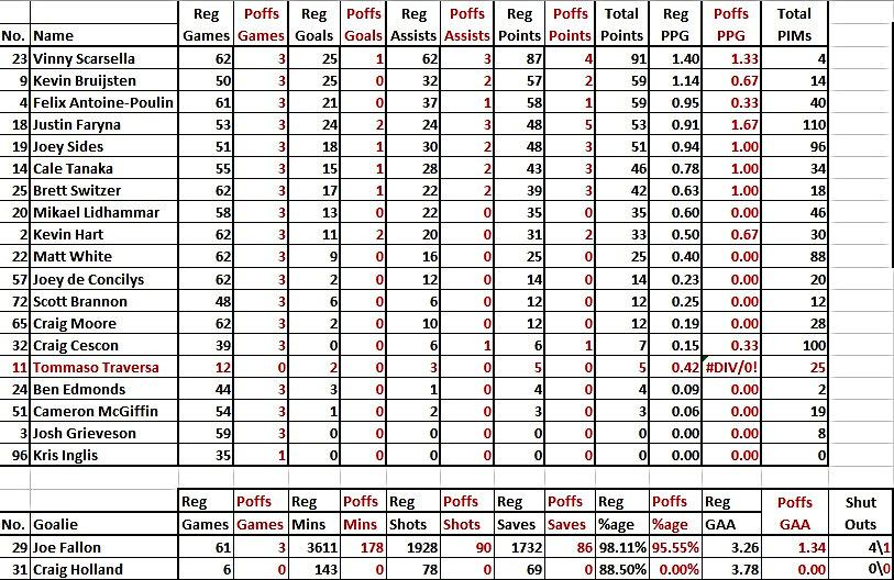 Dundee Stars 16/17 Season Points