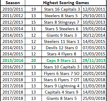 Dundee Stars High Scoring Game Records