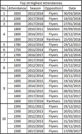 Dundee Stars Highest Attedance Records