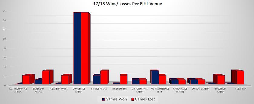 Dundee Stars Wins Losses  EIHL Venue 17/18 Season