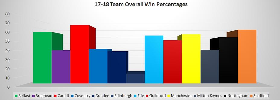 EIHL Teams Overall Win Stats