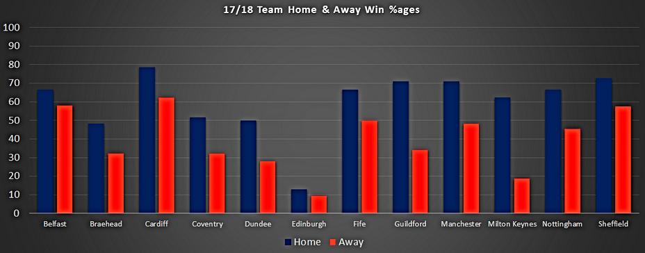 EIHL Team Home Away Win Stats