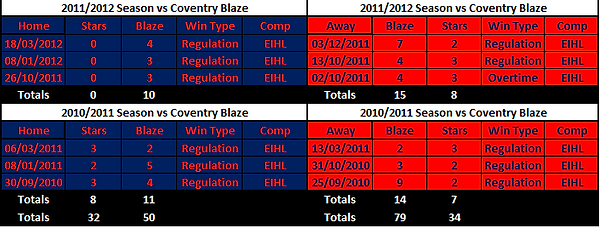 Dundee Stars vs Coventry Blaze Results