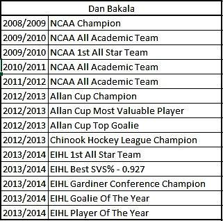 Dundee Stars Top Goalies