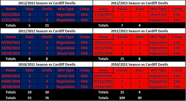 Dundee Stars vs Cardiff Devils Results