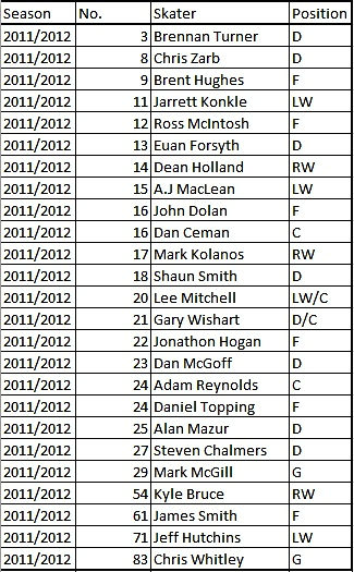 Dundee Stars 11/12 Roster