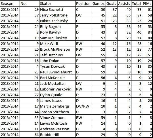 Dundee Stars 13/14 Season Points