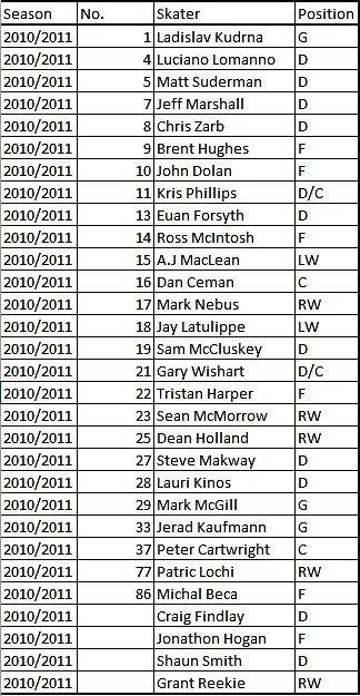 Dundee Stars 10/11 Roster