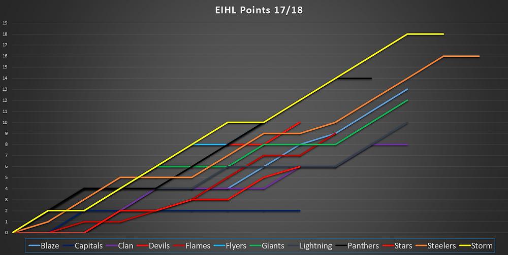 EIHL Points