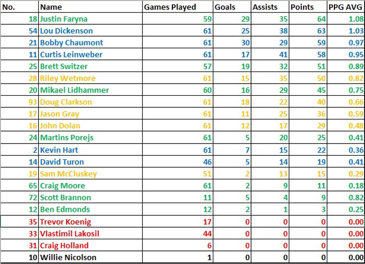 Dundee Stars 15/16 Season Points