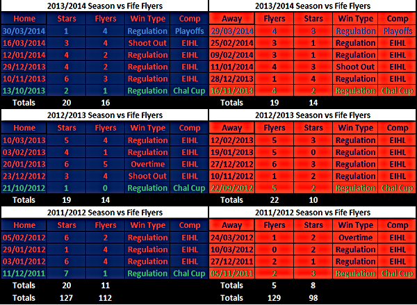 Stars vs Flyers Results