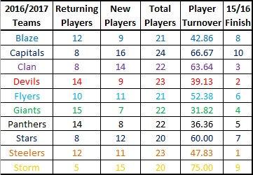EIHL16/17 Roster Averages