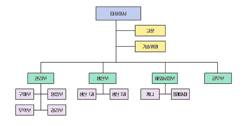 %EC%A1%B0%EC%A7%81%EB%8F%84001_edited.jp