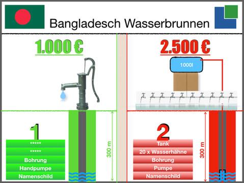 Wasserprojekte / Zusammenfassung