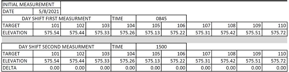 Snapshot of Railroad Bore Monitoring report spreadsheet.