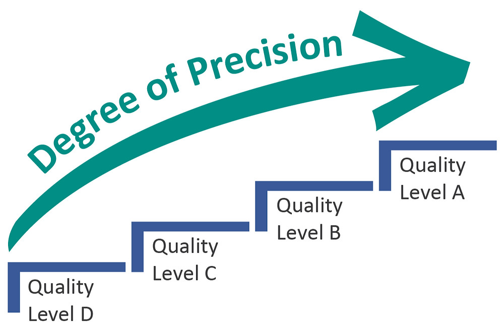"Graphic illustrating the ""Degree of Precision"" getting progressively more precise as the step graphics move from Quality Level D to A."