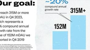 #每日第一手國外社群新知 #數位社群行銷平台的變化【Twitter概述了成長和產品策略📊】